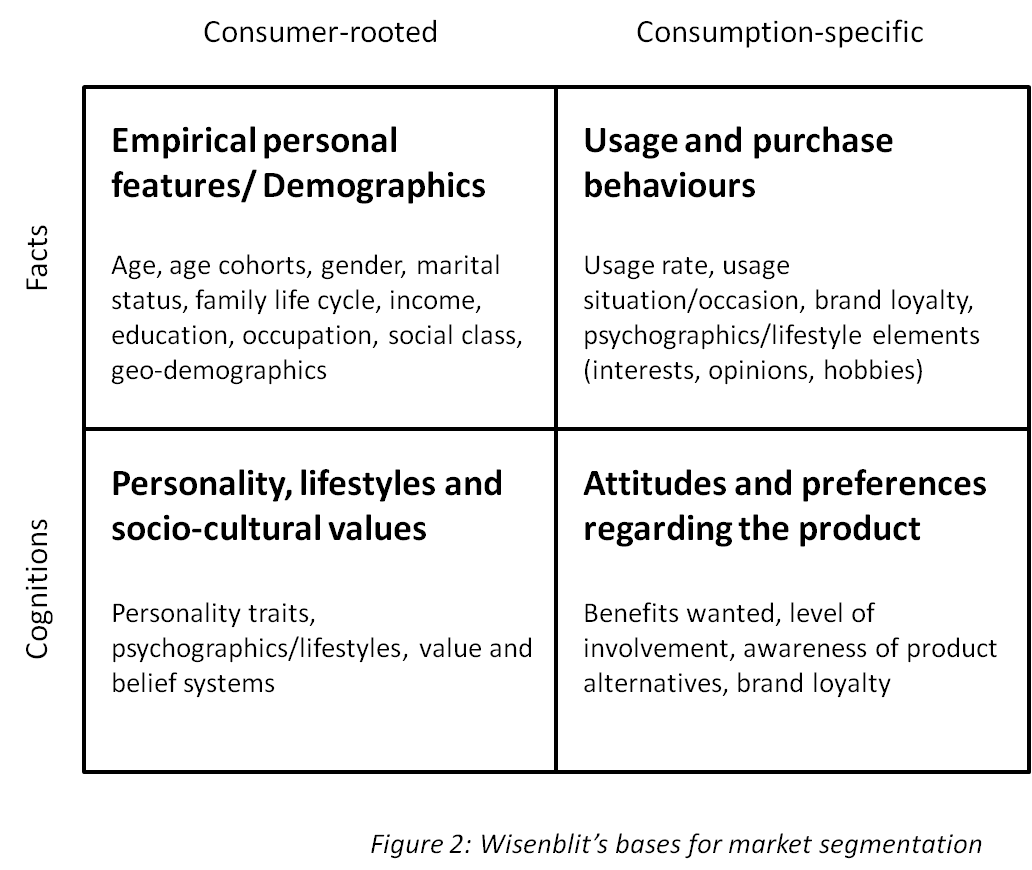 bases of market segmentation Identifying bases for segmentation: the company can proceed to identify bases for segmenting the market the bases include geographic, demographic, sociographic, psychographic and behavioural the company may identify all bases or one or two bases.